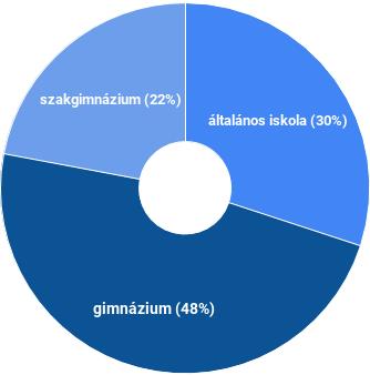 1. ábra - válaszoló tanulók eloszlása intézménytípusonként