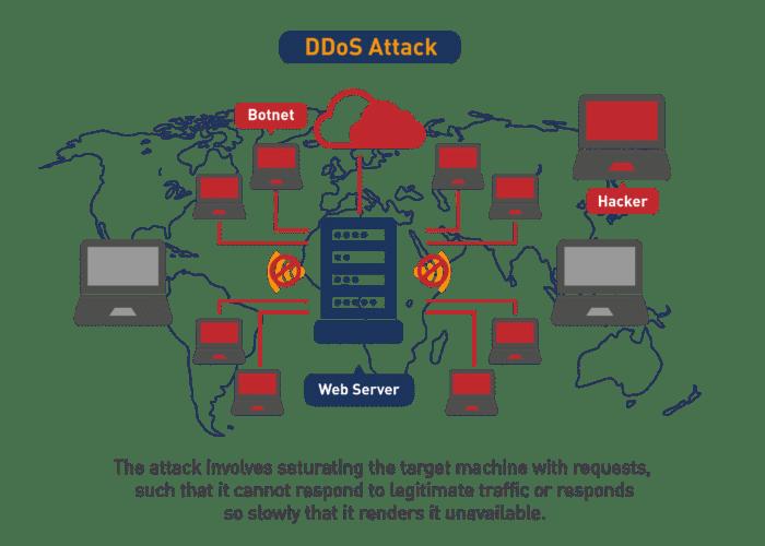 DDoS támadás működését leíró ábra a KRÉTA rendszer támadásakor